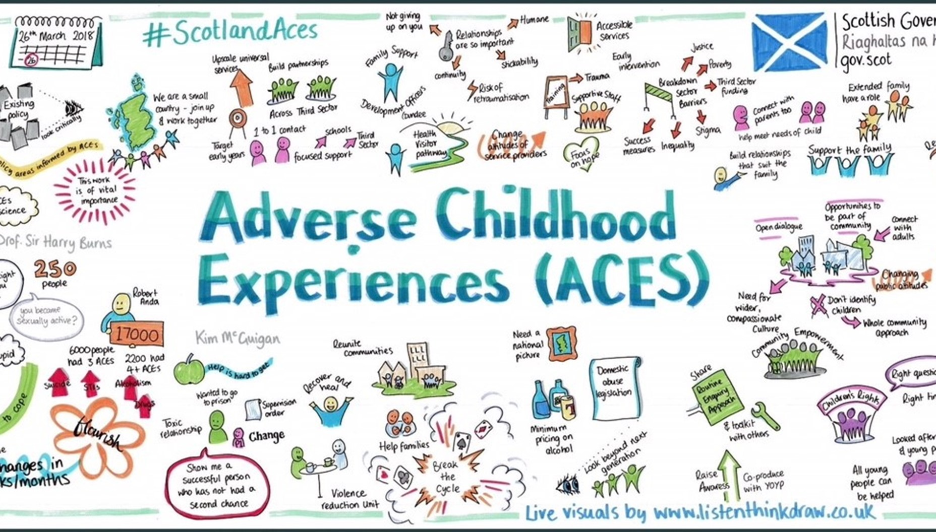 Adverse Childhood Experiences Linked To >> Youthlink Scotland How Can Youth Work Help Address Adverse